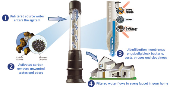 Distributor of water filtration systems for the kitchen, laundry, bathroom and whole house.
